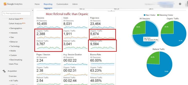 How to Segment in Google Analytics to Generate Better Results - CrazyEgg | The MarTech Digest | Scoop.it