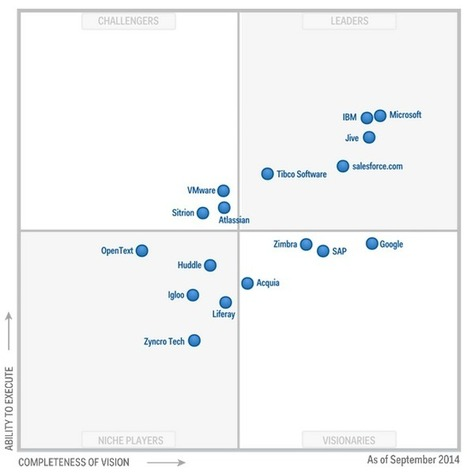 Gartner recognizes Microsoft as a Leader positioned highest in ability to execute and furthest in completeness of vision for social software   Web Tools and Other Technology Resources   Scoop.it