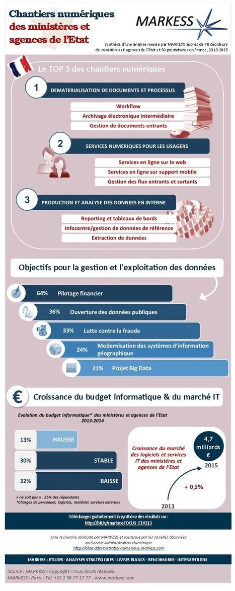 Infographie : chantiers numériques des ministères et agences de l'Etat*   Scoop4learning   Scoop.it