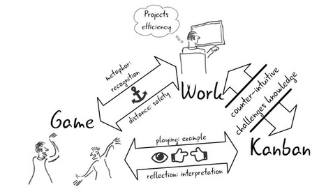 Learning Kanban through Games: Why and How | Programming | Scoop.it