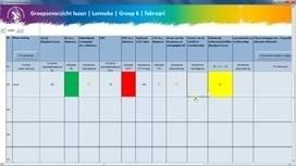 Groepsplan in een handomdraai | Lees- en taalontwikkeling | Scoop.it