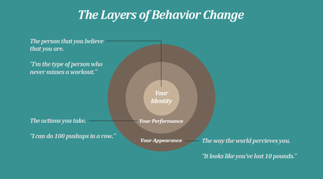 Fixed Mindset vs Growth Mindset: How Your Beliefs Change Your Behavior | SMART is Something You Become | Scoop.it