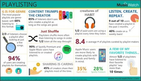New MusicWatch survey shows the high degree of playlist popularity   It's just the beginning   Scoop.it
