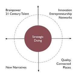 Some thoughts on strategy in a world of open networks | Strengthening Brand America | Scoop.it