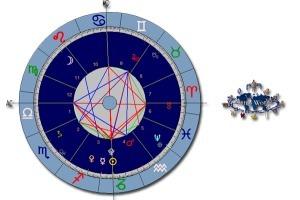 Interpretar una carta astral - Astrología profesional | web astrologia | Scoop.it