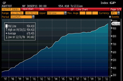 A Quick And Dirty Look At Japan's Nearly ¥1 Quadrillion In Debt   ZeroHedge   Commodities, Resource and Freedom   Scoop.it