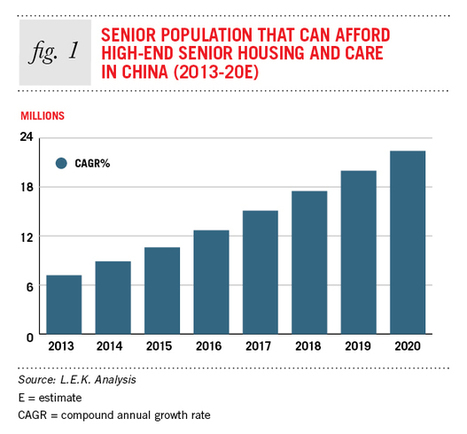 Looking After China's Elderly | China Business Review | Aging Today | Scoop.it