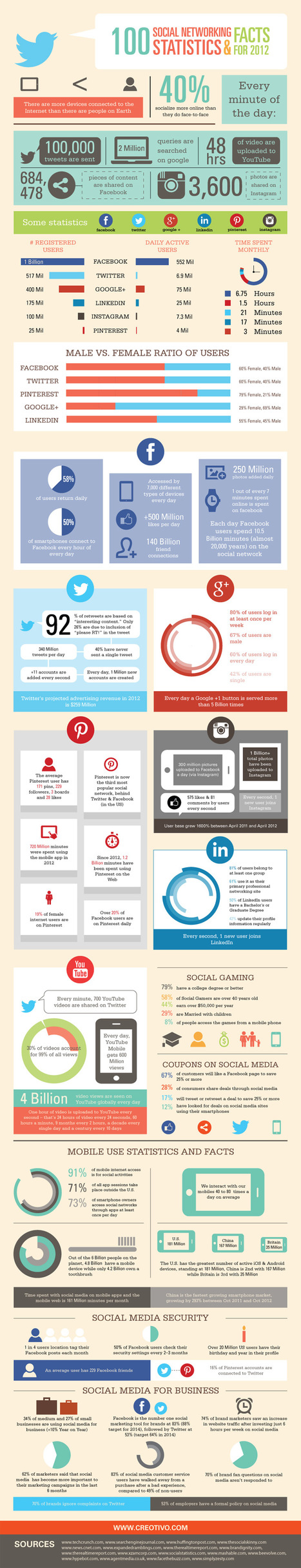 [Réseaux Sociaux] 100 Amazing Social Media Statistics, Facts And Figures 2012 – infographic /@BerriePelser | Communication - Marketing - Web_Mode Pause | Scoop.it