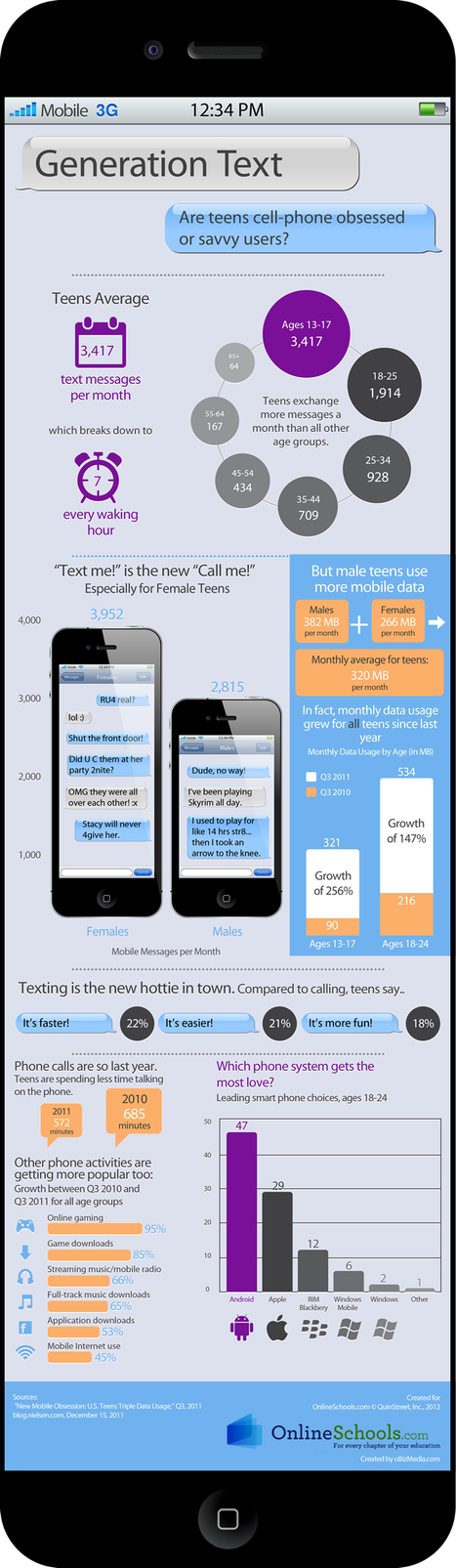 [Infographic] Generation Text: Teens and Cell Phones | Cells phones in Class? Oh, My! | Scoop.it