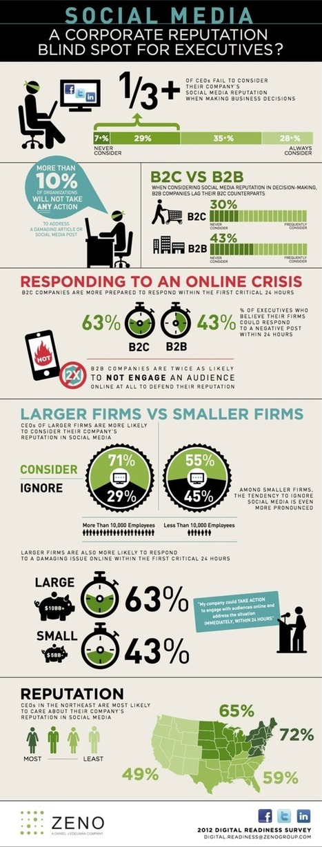 The CEO's Attitude to Social Media [Infographic] | Amazing Infographs | Scoop.it