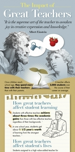 The Impact of Great Teachers Infographic | Coursmos.com | Scoop.it