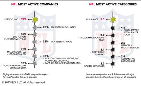 Sports US : les entreprises et les secteurs d'activités les plus actifs en termes de sponsoring | Commandite | Scoop.it