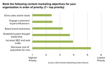 Top Content Marketing Priorities and Challenges | Communication Advisory | Scoop.it