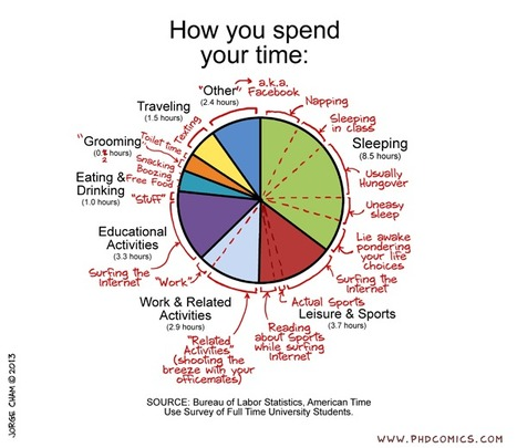 PHD Comics: How you spend your time   Representando el conocimiento   Scoop.it
