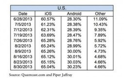 iOS, Android Own Mobile Browsing in the United States - Mobile Marketing Watch | Mobile Apps Business | Scoop.it