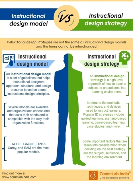Instructional Design Models Vs Instructional Design Strategies [Infographic] | eLearning Infographics | Scoop.it