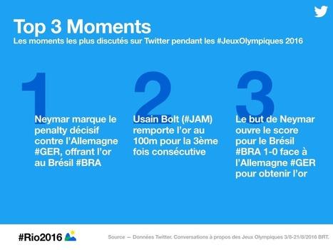 Retour sur #Rio2016 en chiffres et en Tweets | SportonRadio | Scoop.it