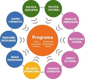 Revista AAC. Administración. Cultura. Creatividad. | Fundamentos de la gestión cultural | Scoop.it