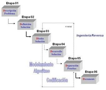 Algoritmo y Estructura de Datos: Método de las 6'D | Fundamentos De  Programación | Scoop.it