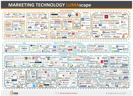 This Insane Graphic Shows How Complex Marketing Technology Is Right Now | Business use of social media | Scoop.it
