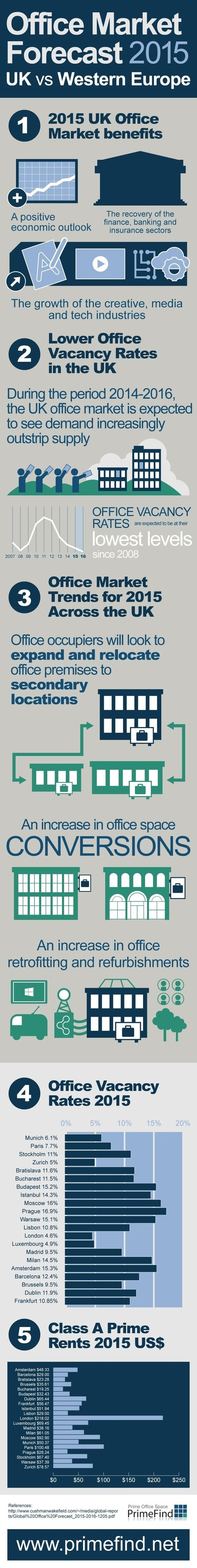 Increasing rate of Office Market trends in Uk vs Western Europe | All Infographics | Scoop.it