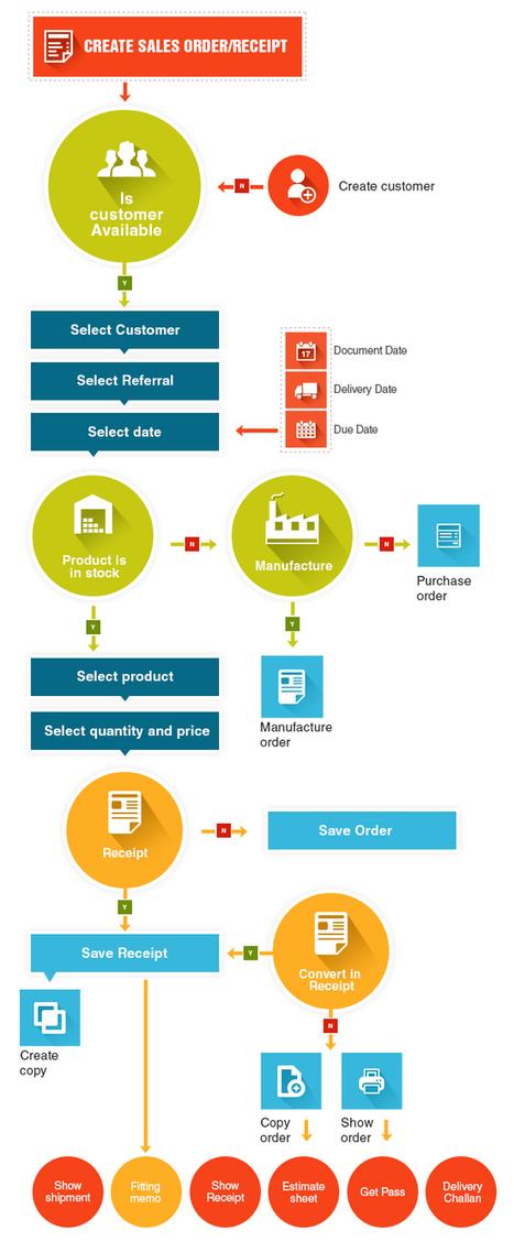 ERP Module For Sales Management | GoERPbaby | GoKickSales-Advanced Online Sales Software | Scoop.it