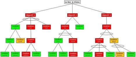 Goal Tree | Thinking Processes-fr | Scoop.it