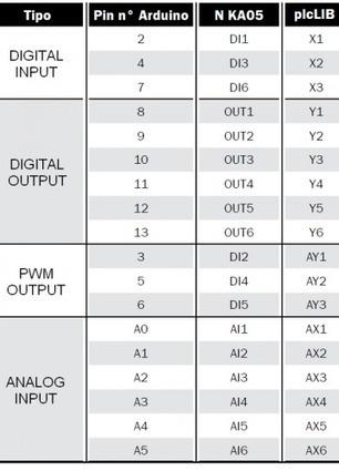 Arduino as a programmable logic controller (PLC) | Arduino, Netduino, Rasperry Pi! | Scoop.it