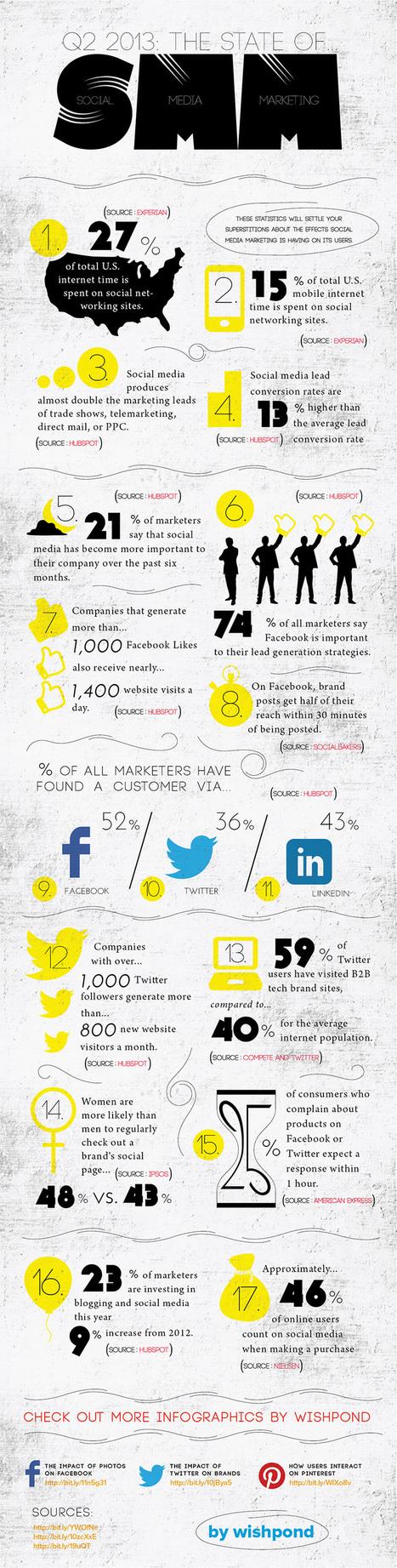 16 chiffres du Marketing des réseaux sociaux qui interpellent | Veille Marketing et Emarketing | Scoop.it