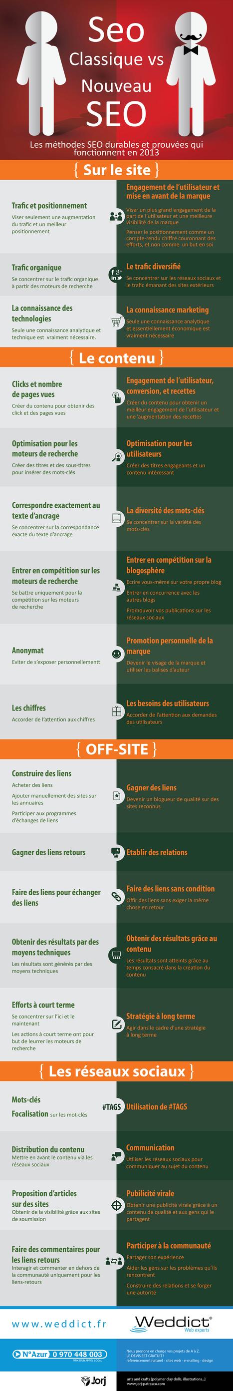 Infographie | Les méthodes SEO durables et prouvées qui fonctionnent en 2013 - Weddict : agence web & référencement | Noiesis Coworking Sophia-Antipolis | Scoop.it