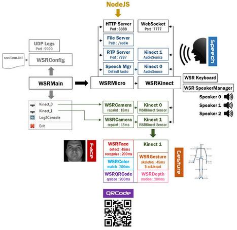 S.A.R.A.H, mon HTPC, ma domotique … et moi (nous) ! | Home Controls - Les 3M en action ! | Soho et e-House : Vie numérique familiale | Scoop.it
