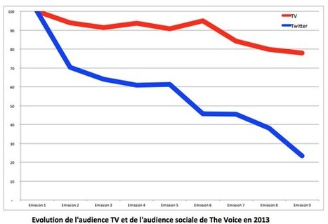 Twitter, quel impact réel sur les audiences TV ? | TV is everywhere | Scoop.it