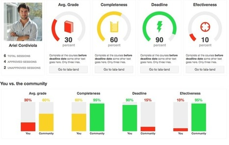 Gamification : peut-on vraiment apprendre sans effort ? | Contre l'Éducation. Tout contre. | Scoop.it