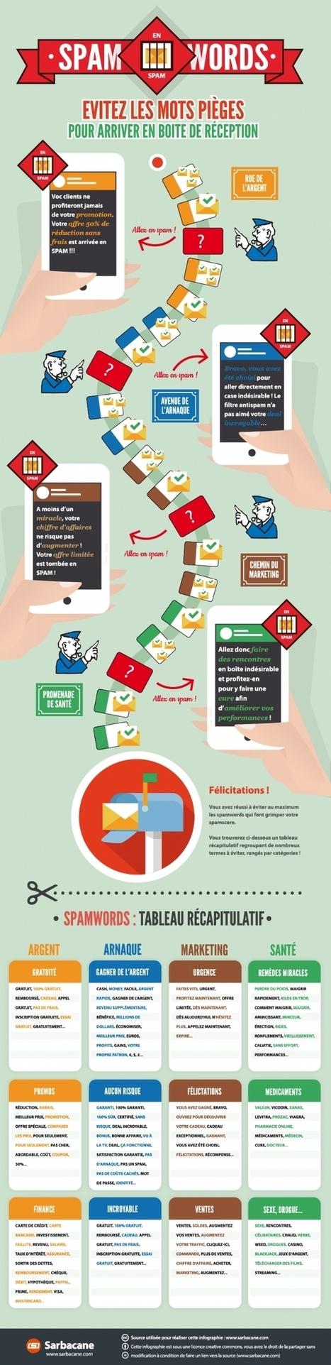 Emailing | Les mots pièges (spam words) à éviter - Février 2016 (infographie Sarbacane) | Webmarketing infographics - La French Touch digitale en images | Scoop.it