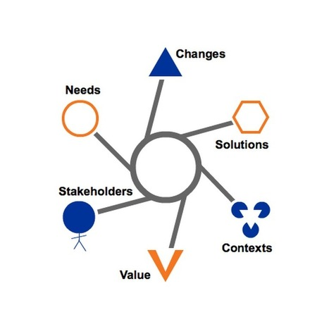 SMS Management & Technology - Is Business Analysis undervalued? | AgileMinds | Scoop.it