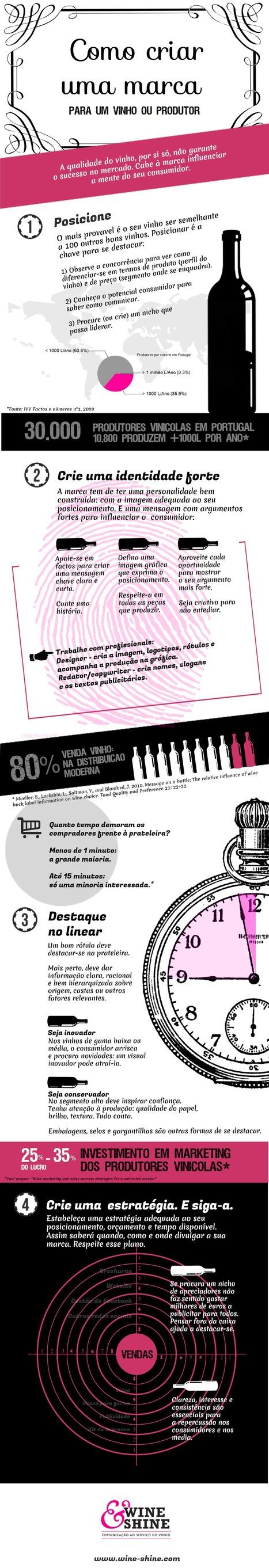 Como criar uma marca de vinho? Siga o infográfico | Notícias escolhidas | Scoop.it