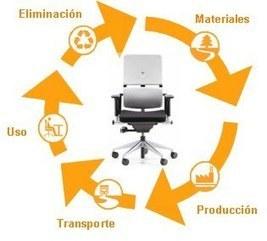 Ecodiseño - Desarrollo sostenible | Eco-diseño | Scoop.it