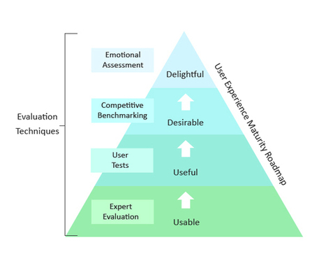 UX Maturity Model: From Usable to Delightful | UXploration | Scoop.it