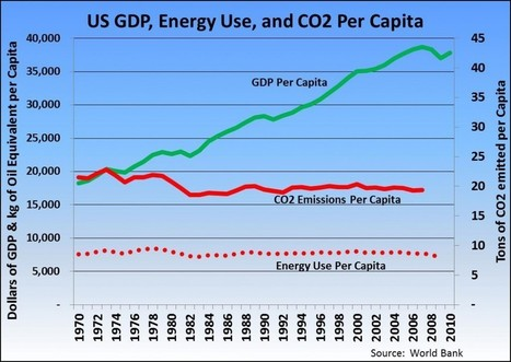 Decoupling Growth From Energy and Carbon | leapmind | Scoop.it