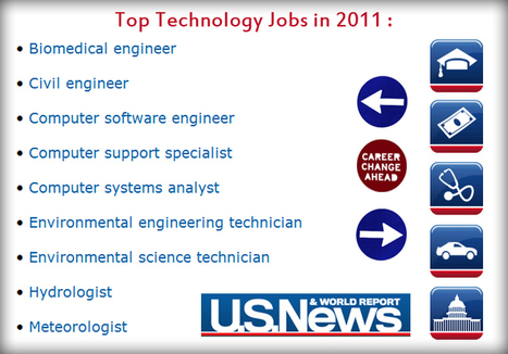 Biomedical Engineer Rated As Best Career in 2011 by U.S. News & World Report   BioMedical Engineering. The Future of Medicine and Engineering   Scoop.it