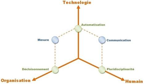 DevOps, comment allons-nous nous y prendre ? | Le Blog des Méthodes et Technologies IT | Agile Methods | Scoop.it