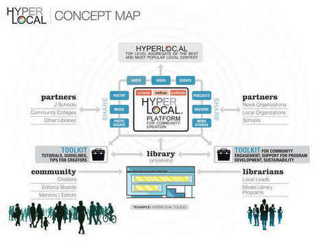 Knight challenge Hyperlocal: Library as Amplifier of Community Voices, Stories, and News | innovative libraries | Scoop.it