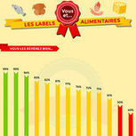 Labels alimentaires (infographie) – Vous et les labels alimentaires | Food trends | Scoop.it