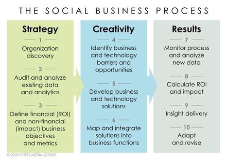 [Webcast]Social business pour les ………….. entreprises (restons pratiques !)   RSE   Scoop.it