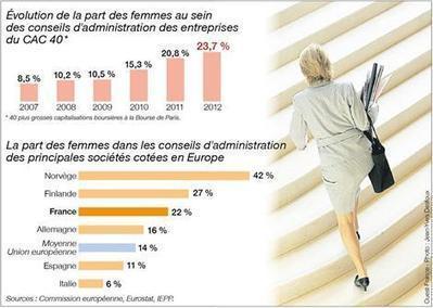 Entreprise: les femmes poussent la porte du pouvoir - ouest-france.fr   Inégalités Homme Femme au travail   Scoop.it