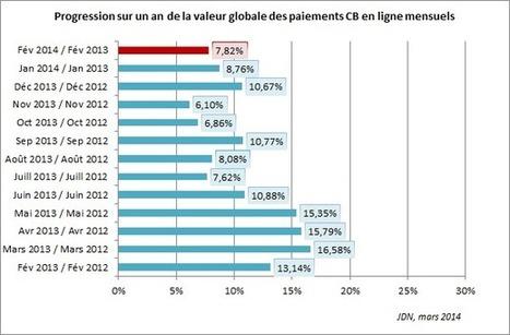L'e-commerce français connait une baisse inhabituelle de son activité en février | eCommerce Lab | Scoop.it