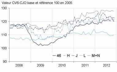 Insee - Indicateur - En novembre 2012, le chiffre d'affaires diminue dans le commerce de gros et le transport et entreposage   ECONOMIE ET POLITIQUE   Scoop.it