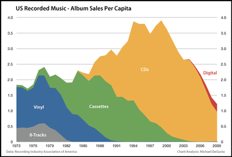 The REAL Death Of The Music Industry | Digital Content Economics | Scoop.it