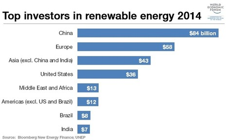 China is by far the biggest investor into renewable energy | The Zero Emission Alternative | Scoop.it