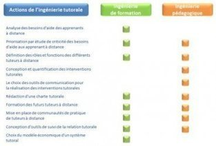 Ingénierie tutorale : de quoi parle-t-on et pourquoi ? - Educavox | E-apprentissage | Scoop.it